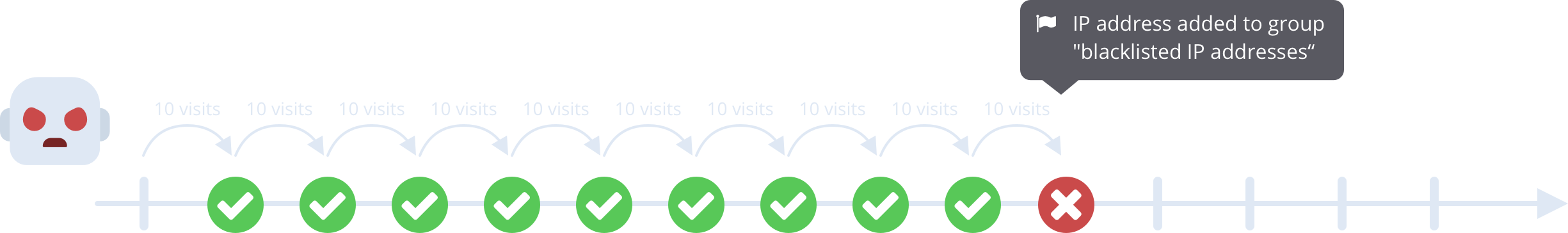 a bot visits 100 times in less than 2 minutes, and on the 100th visit they are denied and their IP address is added to the blacklisted IP addresses visitor group